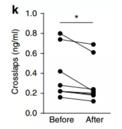 高膳食纤维饮食可以缓解骨质疏松增加骨密度